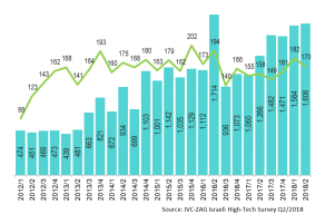 Chart 1: Israeli High-Tech Capital Raising Q1/2012–Q2/2018