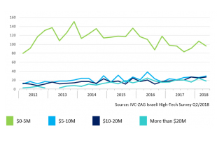 Chart 2: Number of Israeli High-Tech Capital Raising Deals by Deal Size Q1/2012–Q2/2018